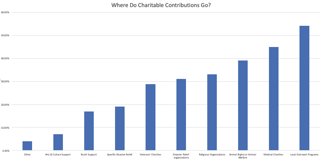 Chart Insert Where to Contributions go