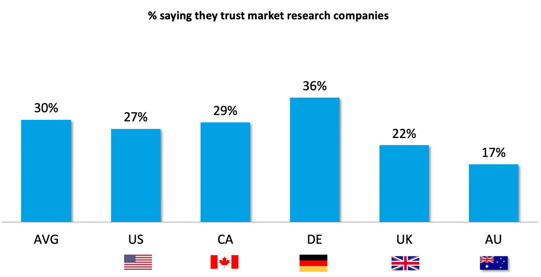 Market Research Companies >> How To Address Low Trust In Market Research