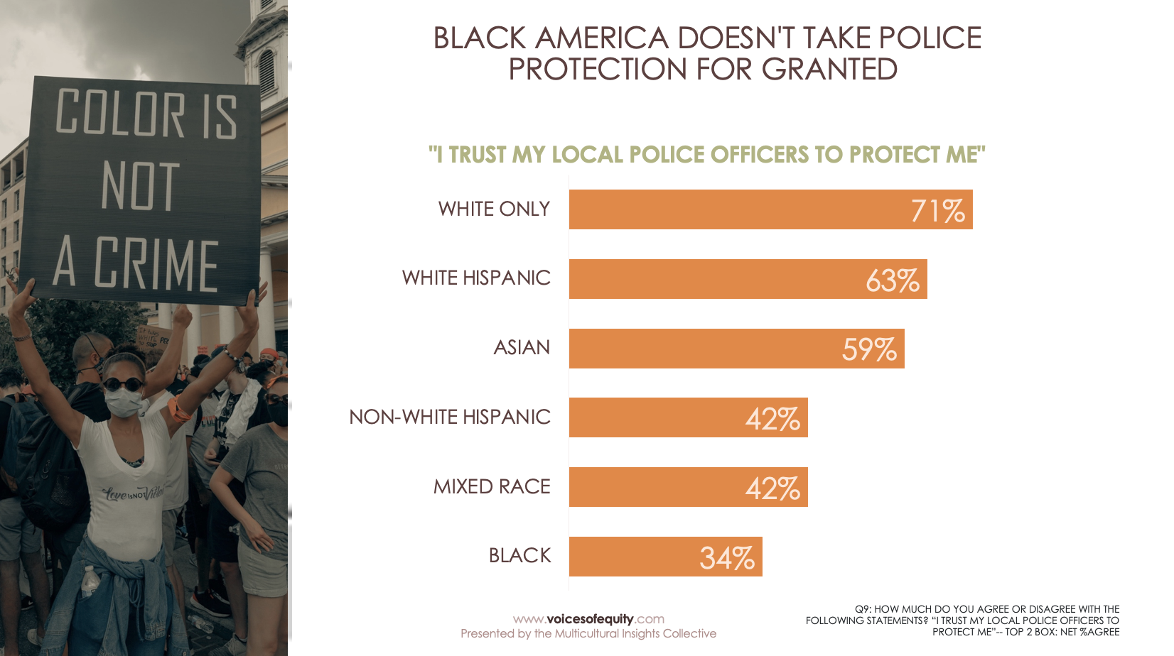 I trust my local police to protect me breakdown by race