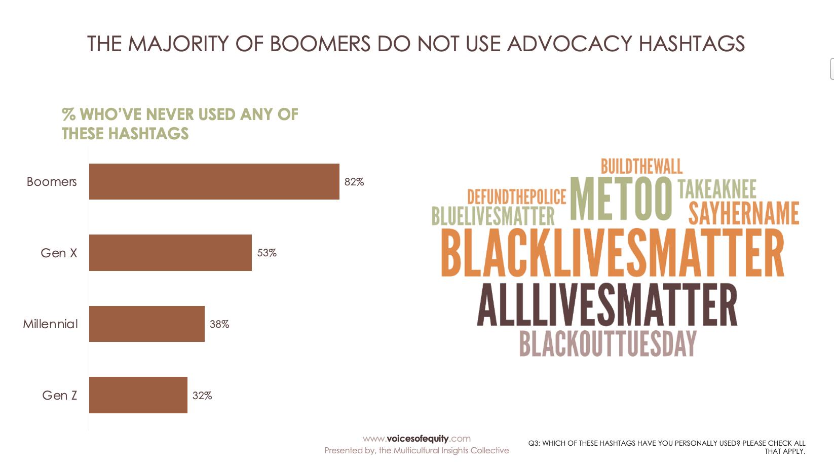 Advocacy hashtag breakdown by generation