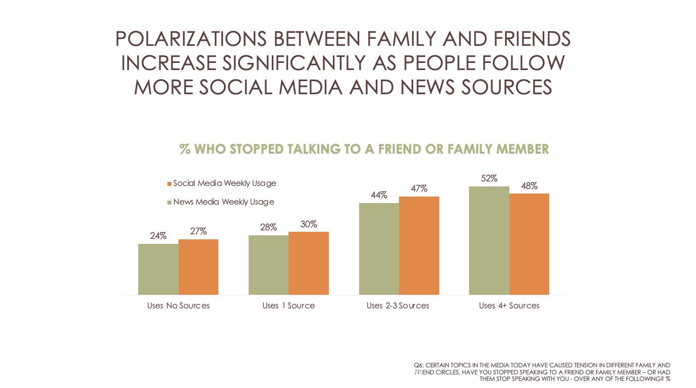 Social media and news consumption breakdown chart