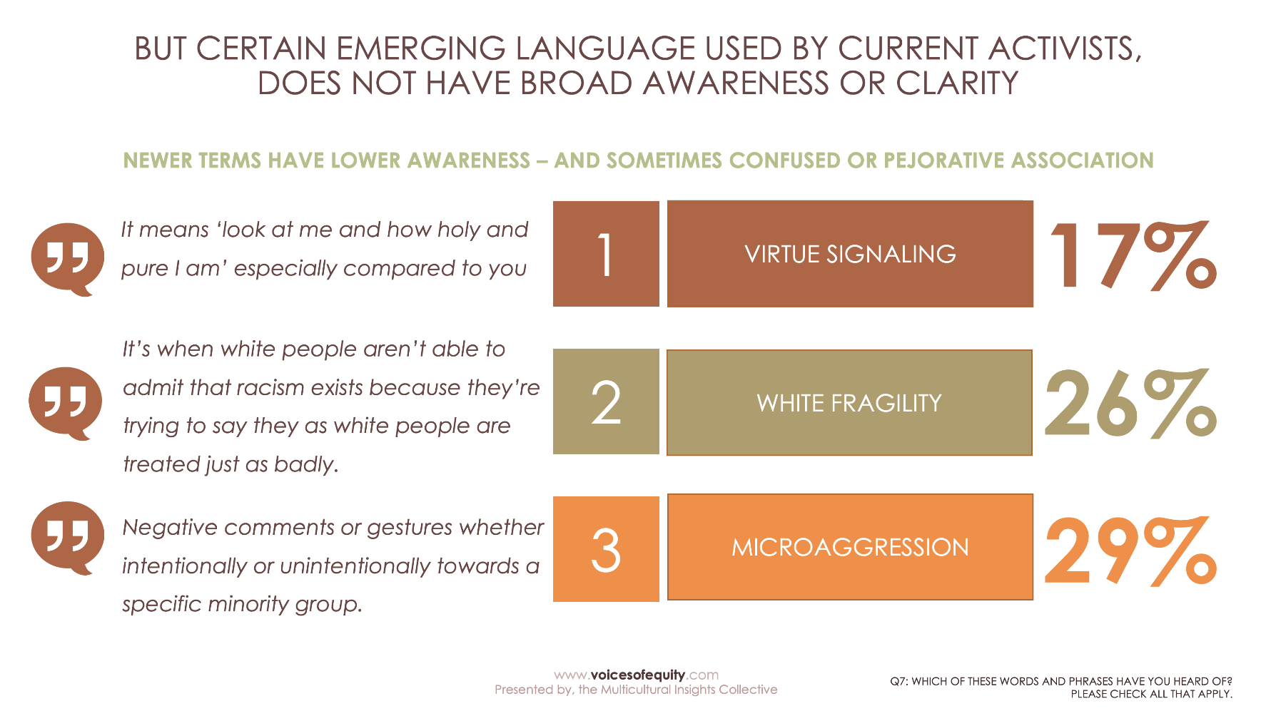 Definitions of virtue signaling, white fragility and microagression