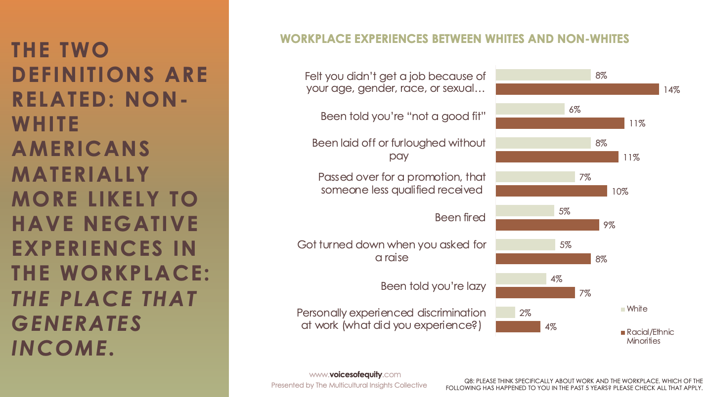 workplace breakdown by race and by verbiage